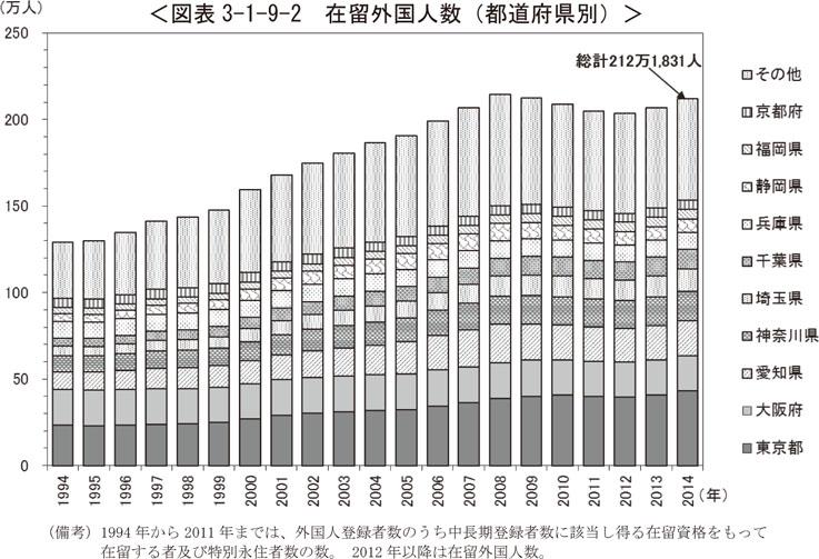 Q9 日本で暮らす外国人の人数・出身地域・在留資格等はどのような状況 ...